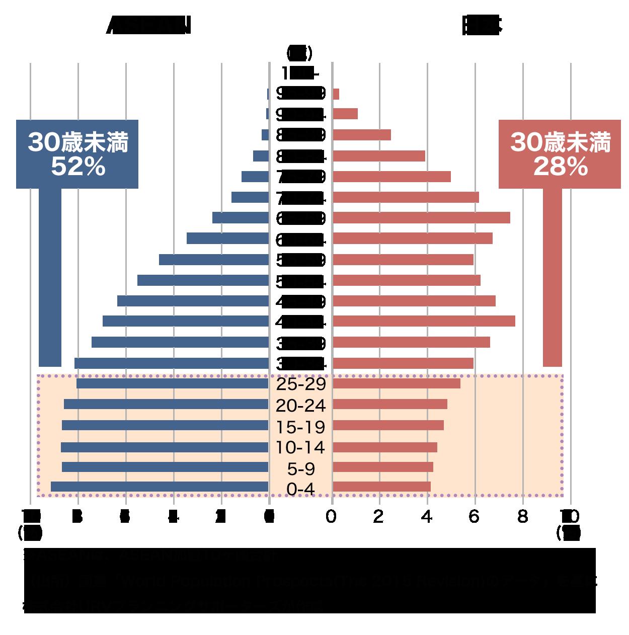 ASEANと日本の年齢別人口構成比(2015)